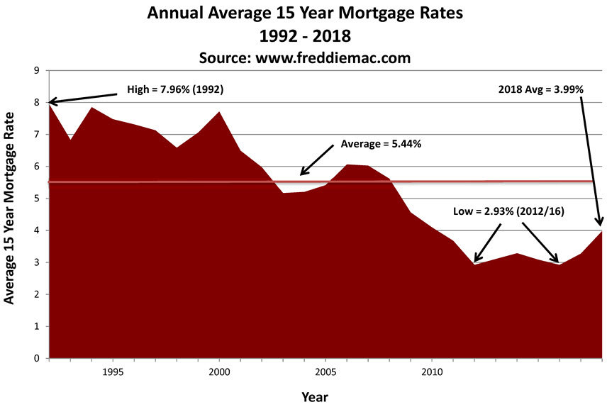 15 year fixed rate historical mortgage rates