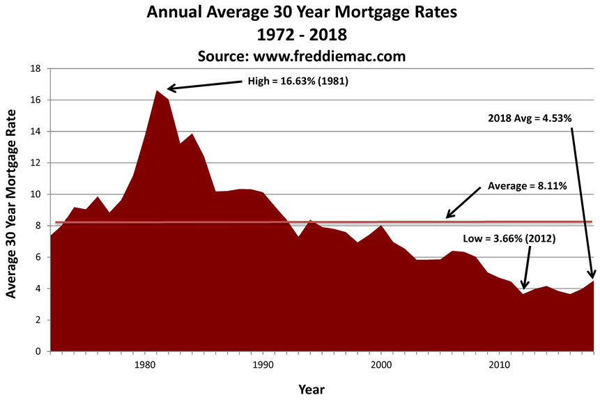 historical 30 year mortgage rates