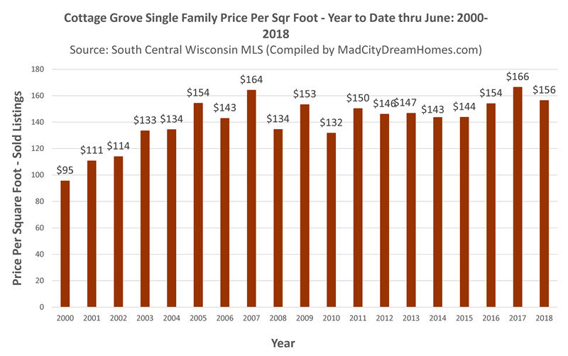 Cottage Grove Market Update June 2018