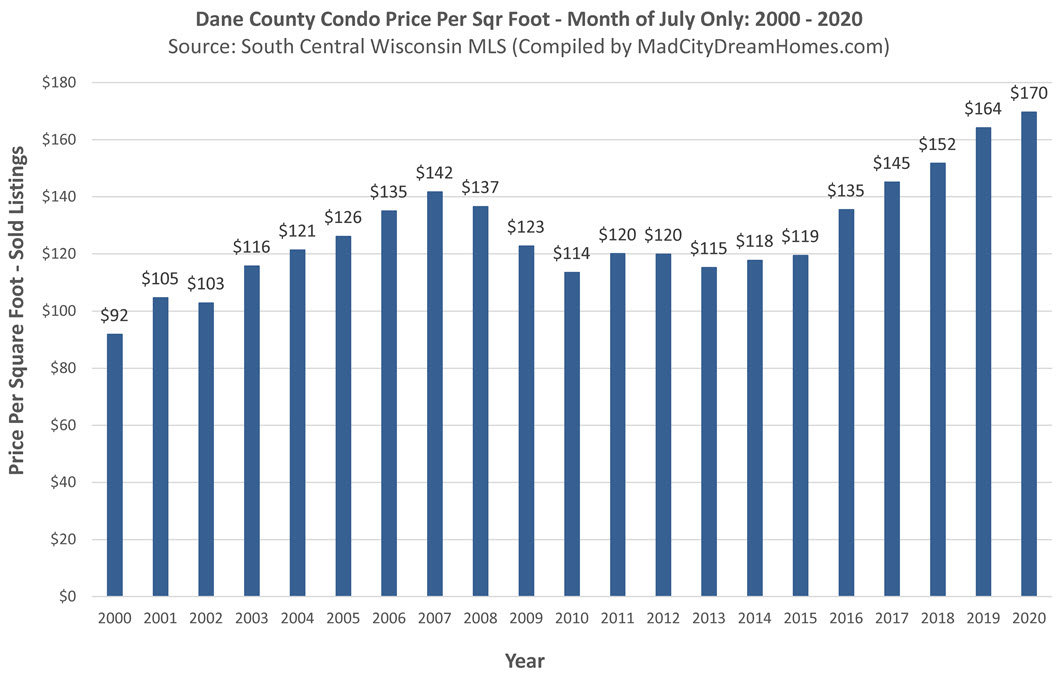 Madison WI Condo Prices July 26 2020