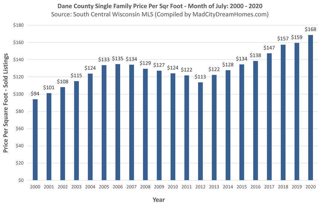 Madison WI Home Prices July 26 2020