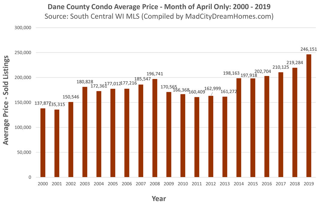 Dane County Condo Prices April 2019