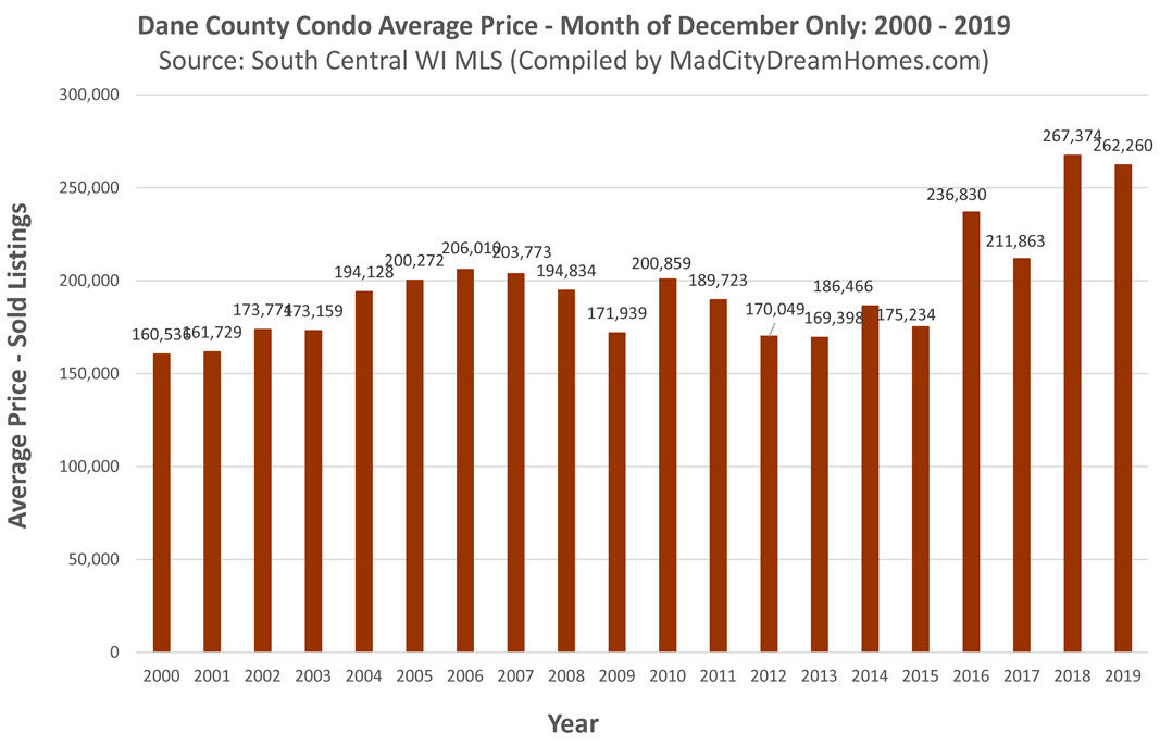 Madison Condo Avg Price Dec 2019