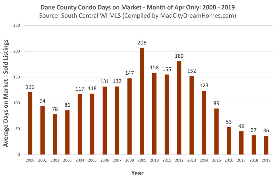 Dane County Condo Days on Market