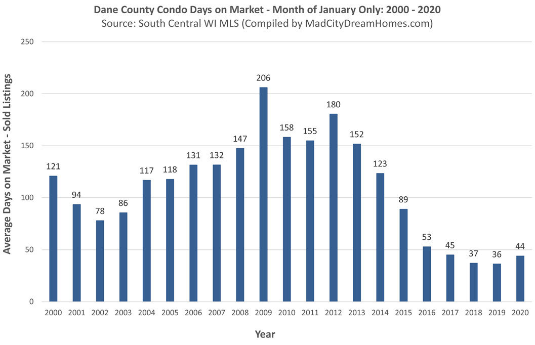 Madison WI Condo Days on Market April 2020