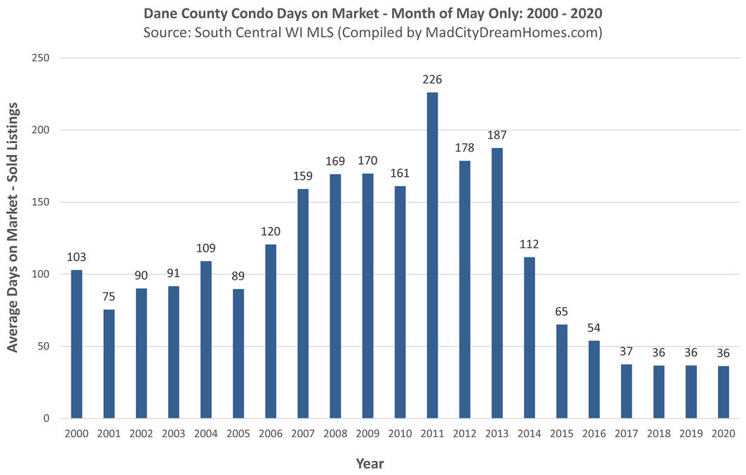 Madison WI Condo Days on Market May 2020