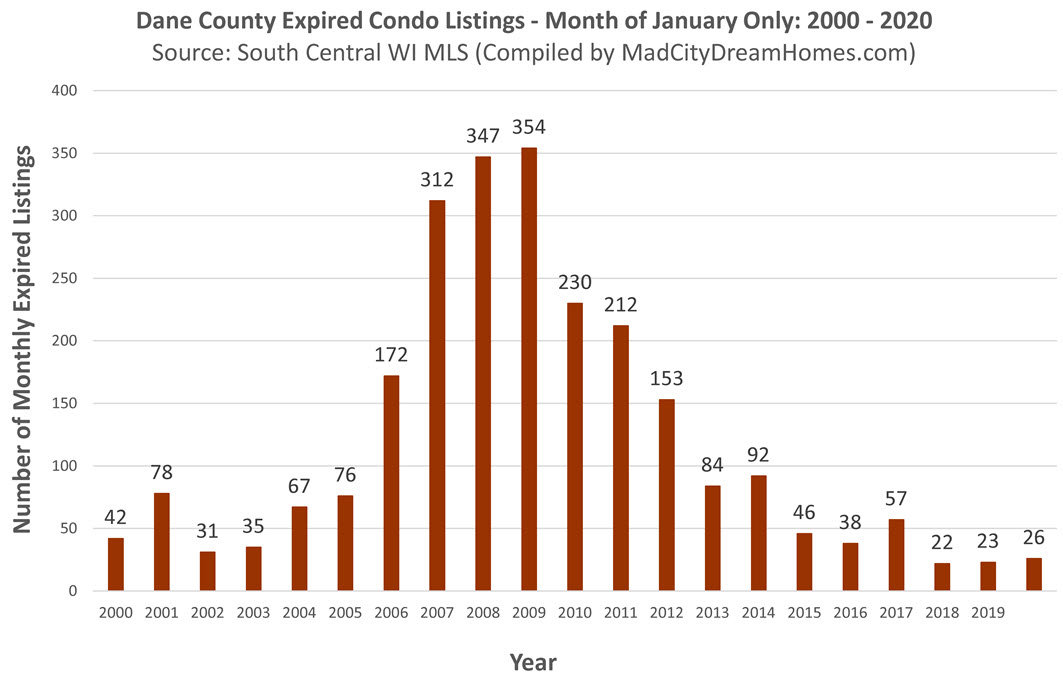 Madison WI Condo expired listings Jan 2020