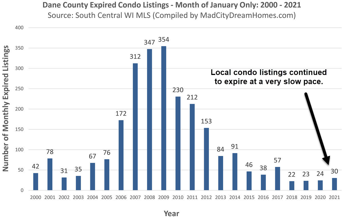 Madison WI Expired Condo Listings Jan 2021