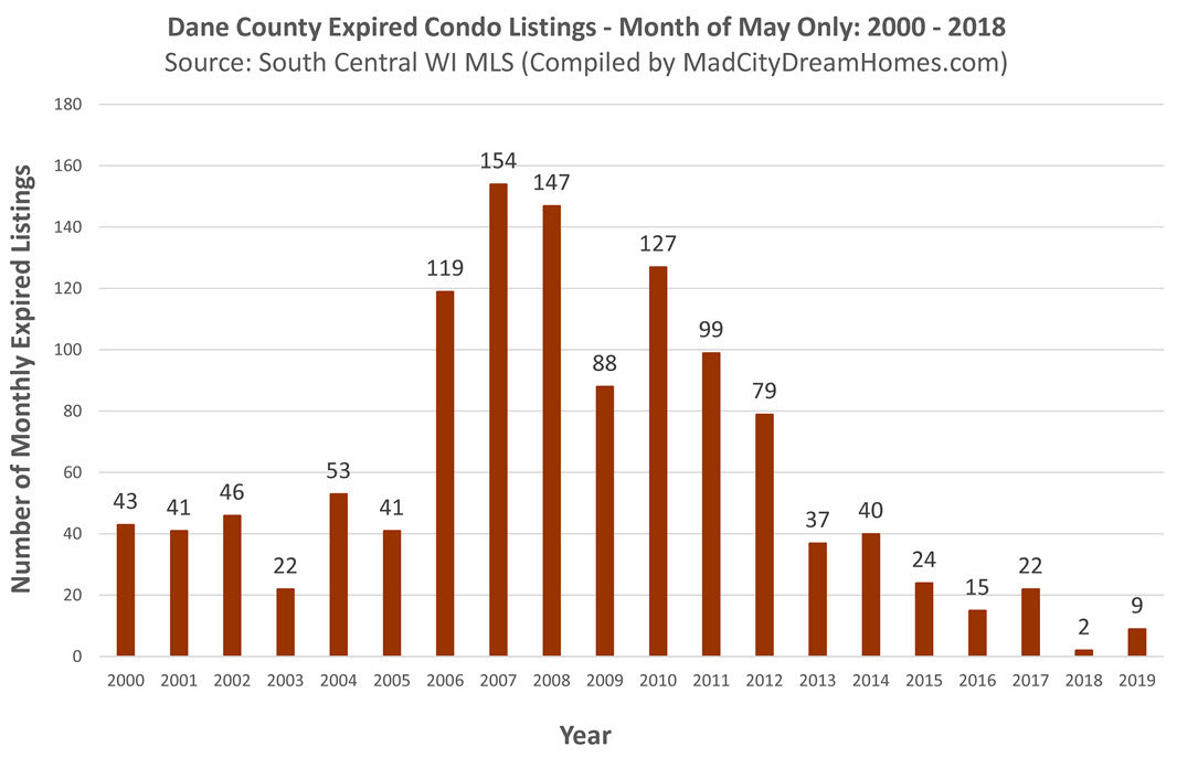 Madison area expired condo listings