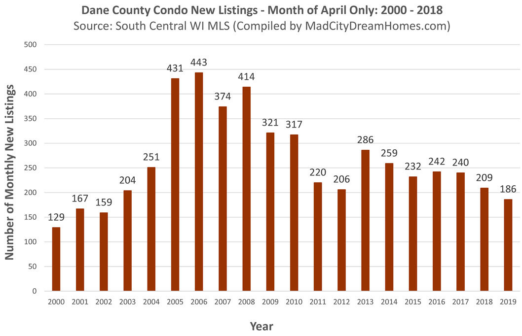 New Dane County Condo Listings April 2019