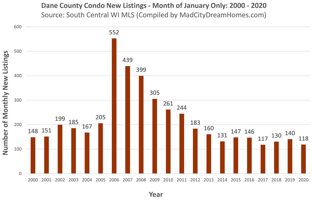 Madison WI New MLS Condo Listings Jan 2020
