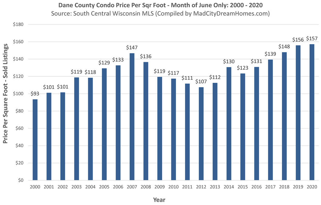 Madison WI Condo Prices June 2020