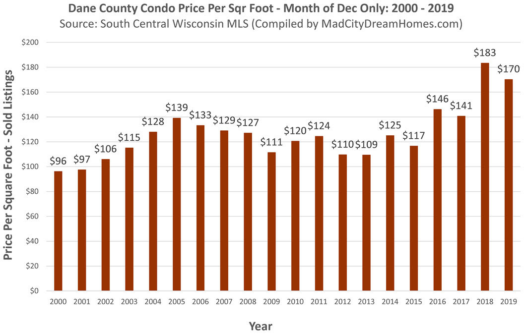 Madison wi condo price per sqr ft dec 2019