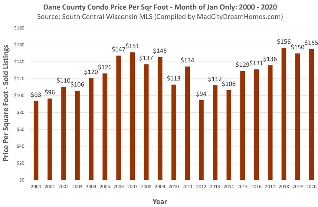 Madison WI Condo Price per Square Ft Jan 2020
