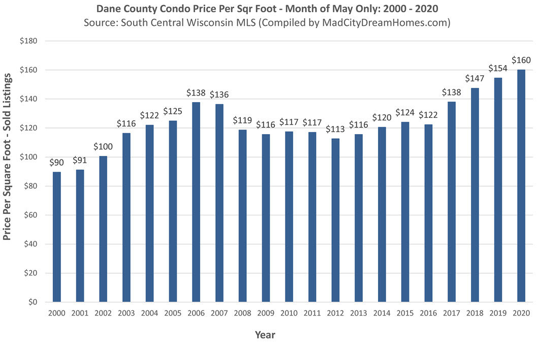 Madison WI Condo Prices May 2020