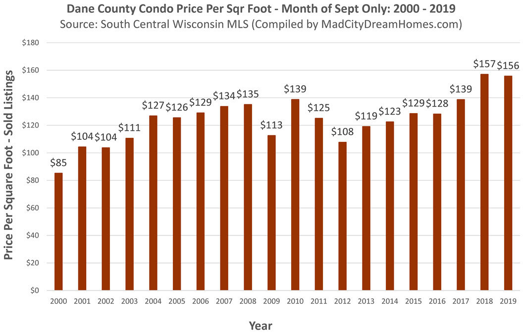 Madison area condo prices September 2019