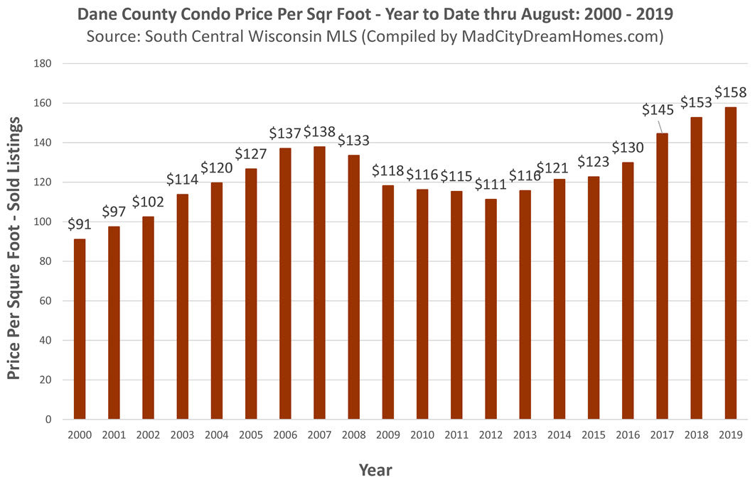 Madison Area Condo Prices August 2019