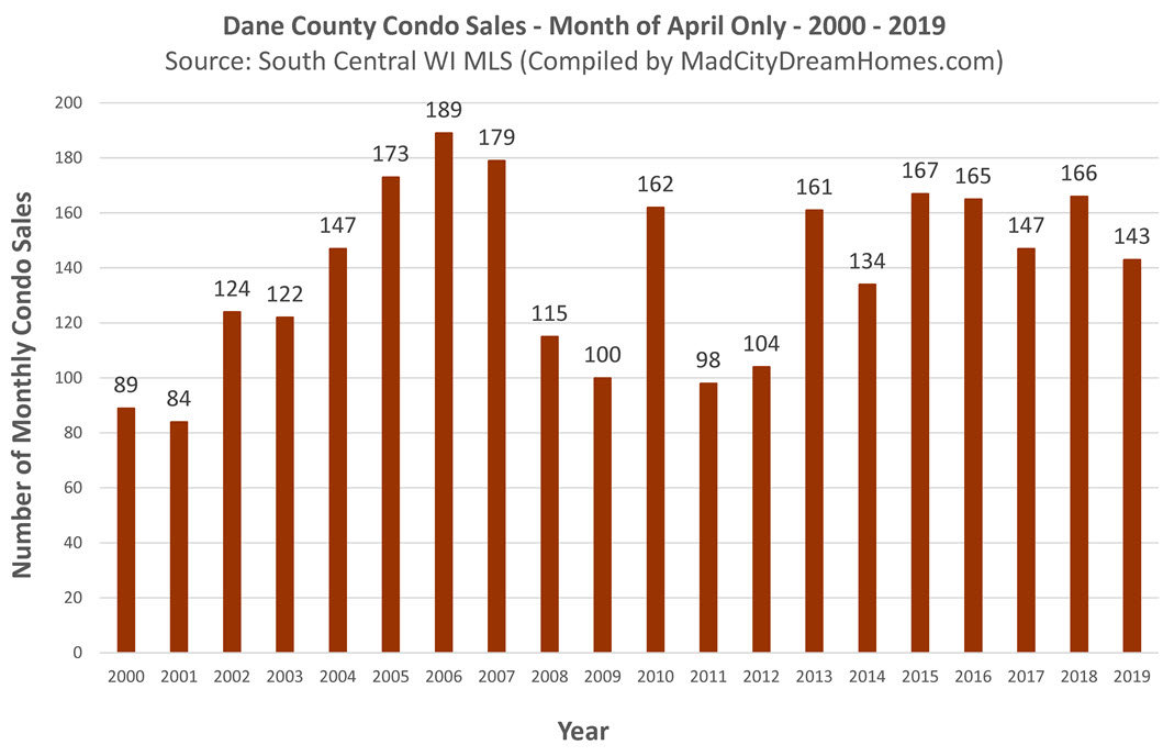 Dane County Sold Condo Listings April 2019