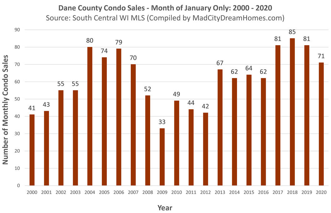 Madison WI Condo Sales Jan 2020