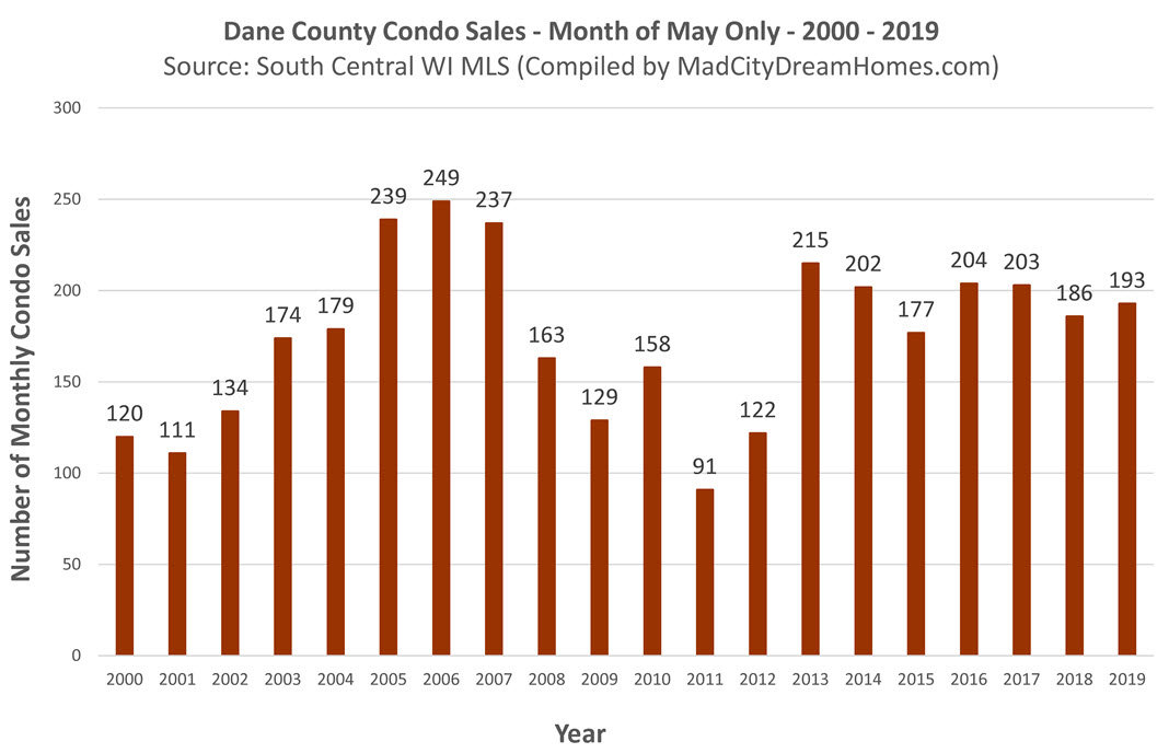 Madison area condo sales May 2019