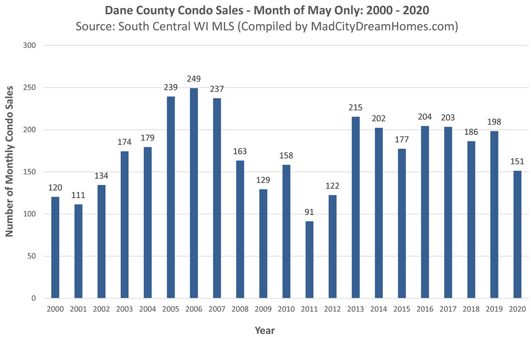 Madison area condo sales May 2020