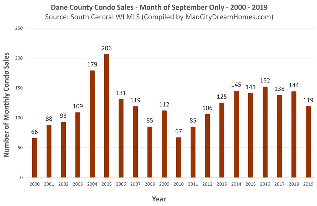 Madison area condo sales Sept 2019