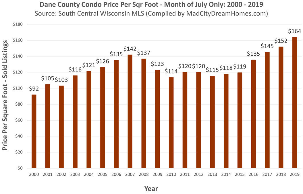 Dane County Condo prices July 2019