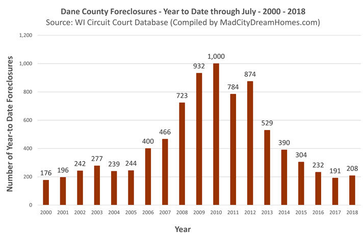Madison Area Foreclosures July 2018