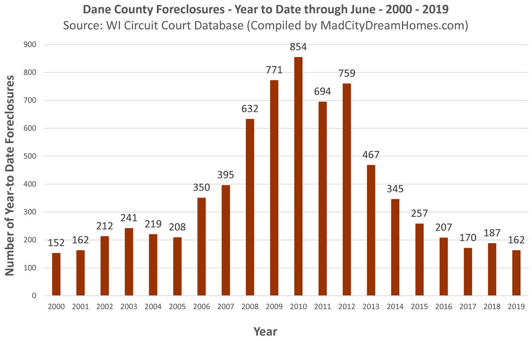 Madison WI foreclosures through June 2019