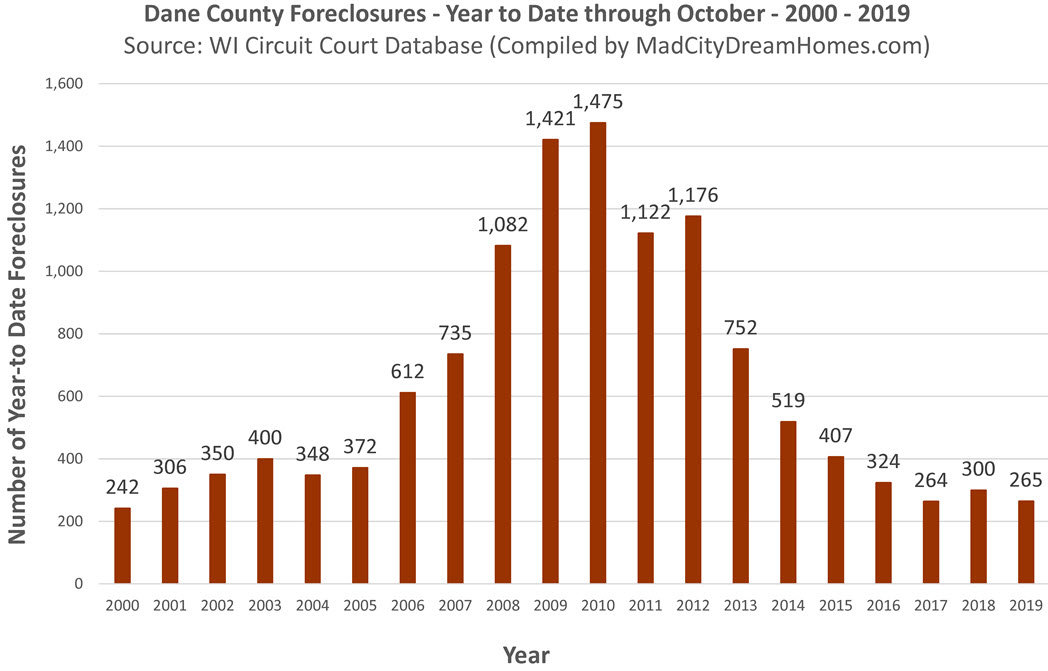 Madison WI Foreclosures Oct 2019 year to date