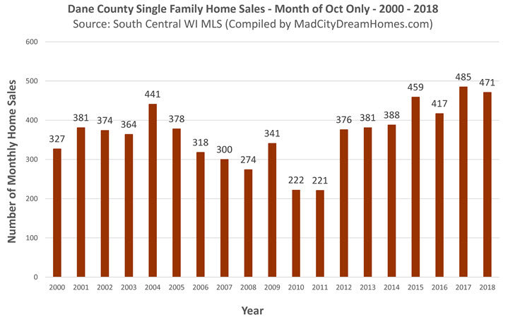 Dane County Sold Single Family Listings Oct 2018