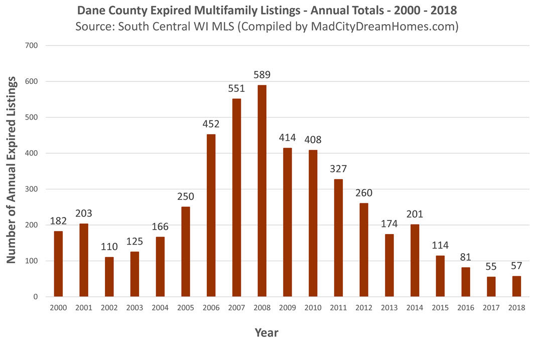 Dane County Income Property Expired Listings 2018 annual