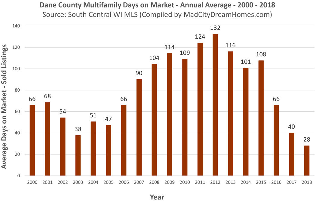 Dane County Income Property Days on  Market 2018 Annual