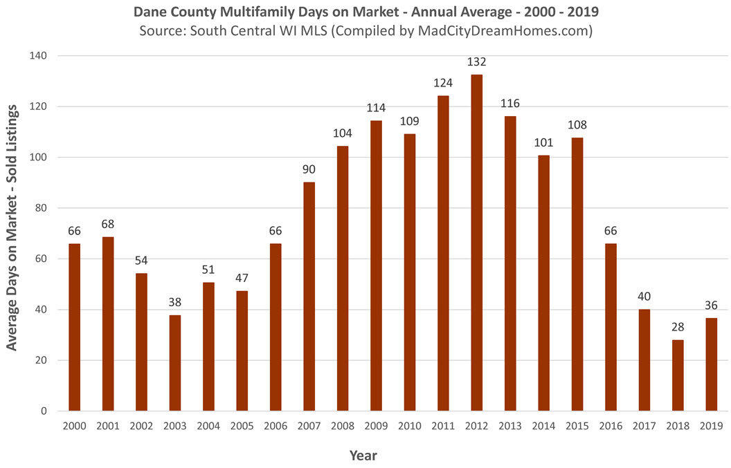 Madison WI Multifamily Days on Market 2019 Annual