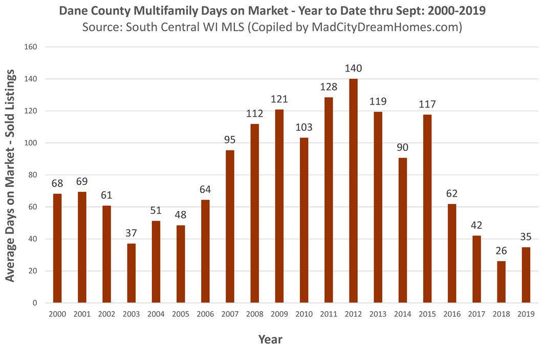 Dane County Income Property Days on Market Sept 2019