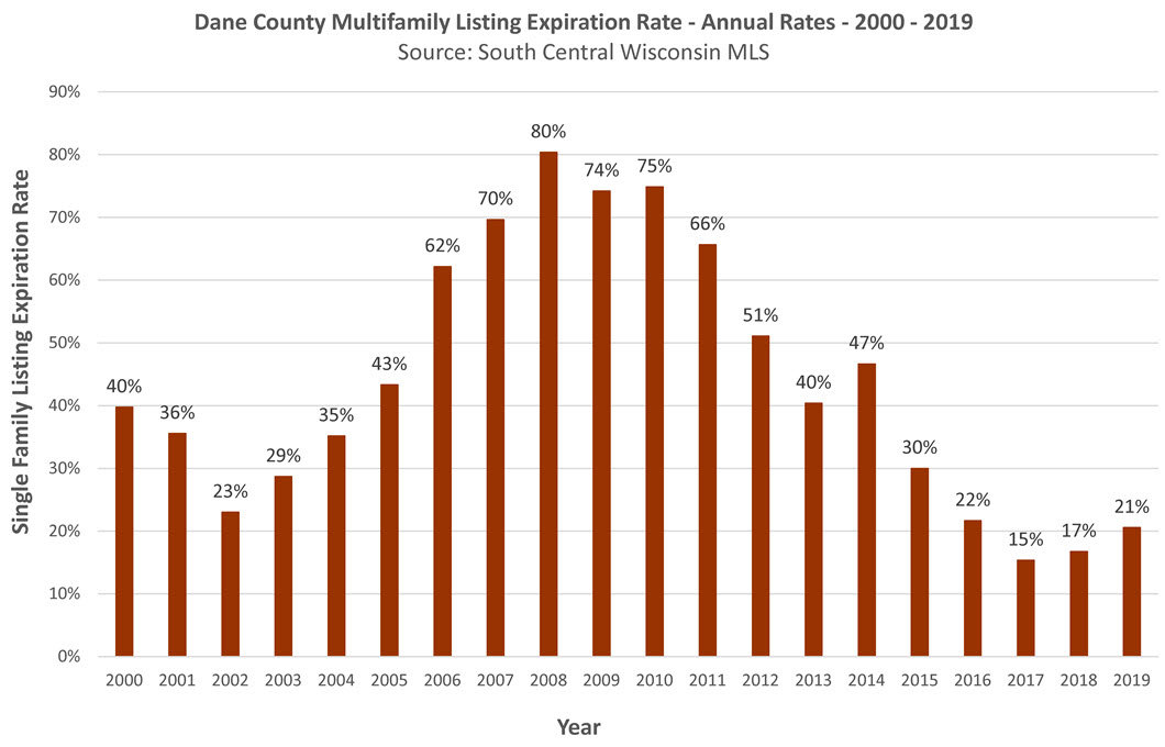 Madison WI Multifamily Expiration Rate 2019 Annual