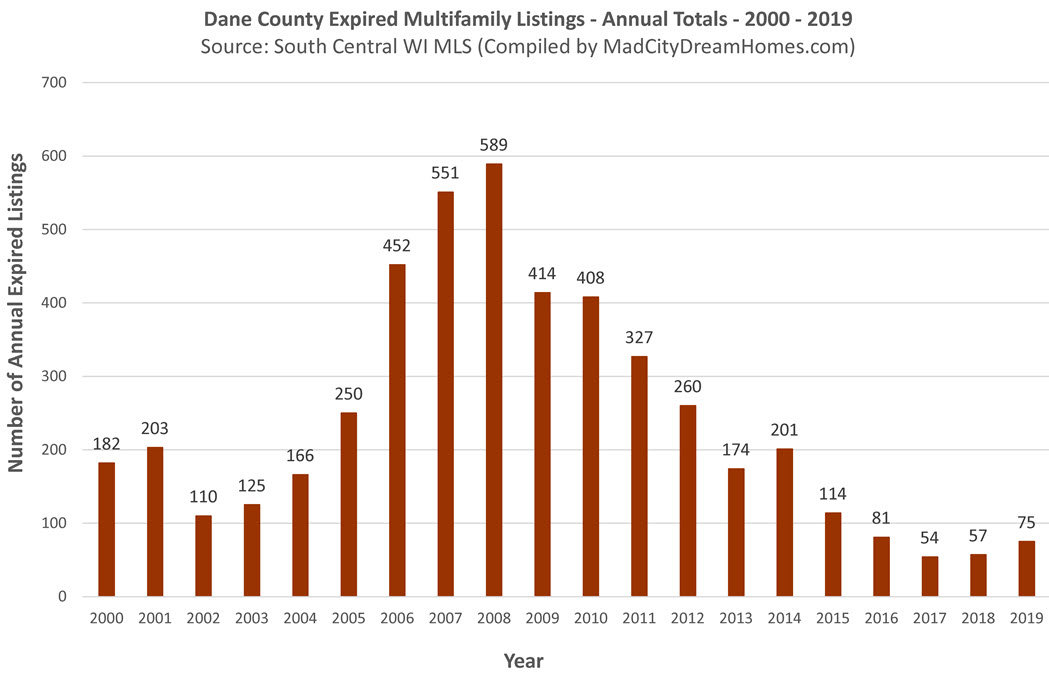 Madison WI expired multifamily listings may 2020 ytd