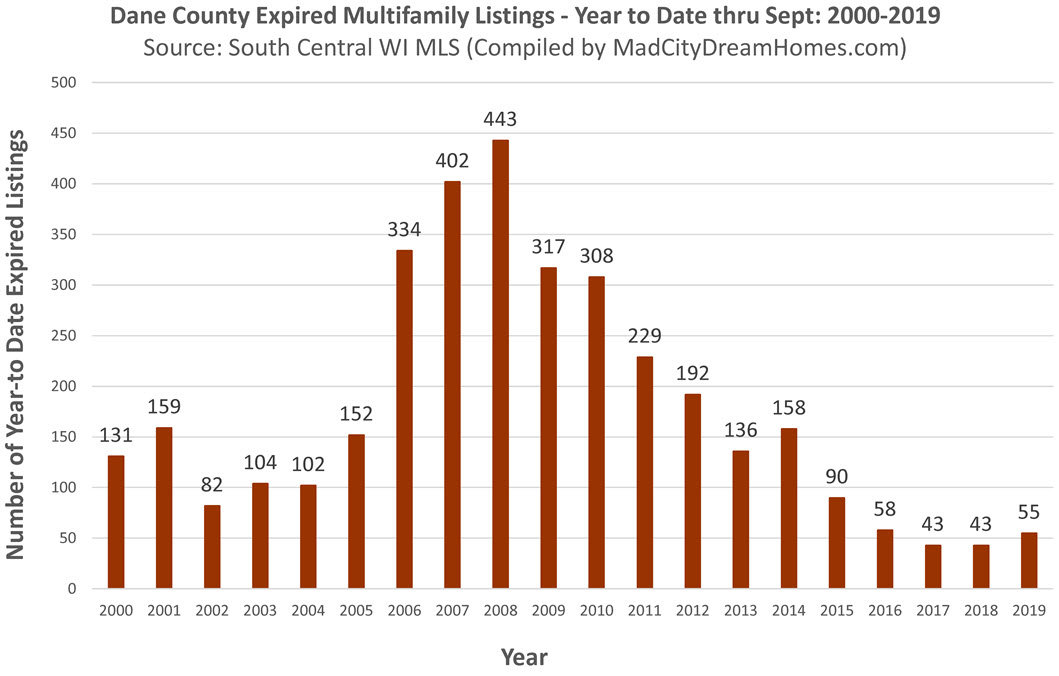Dane County Income Property Expired Listings Sept 2019