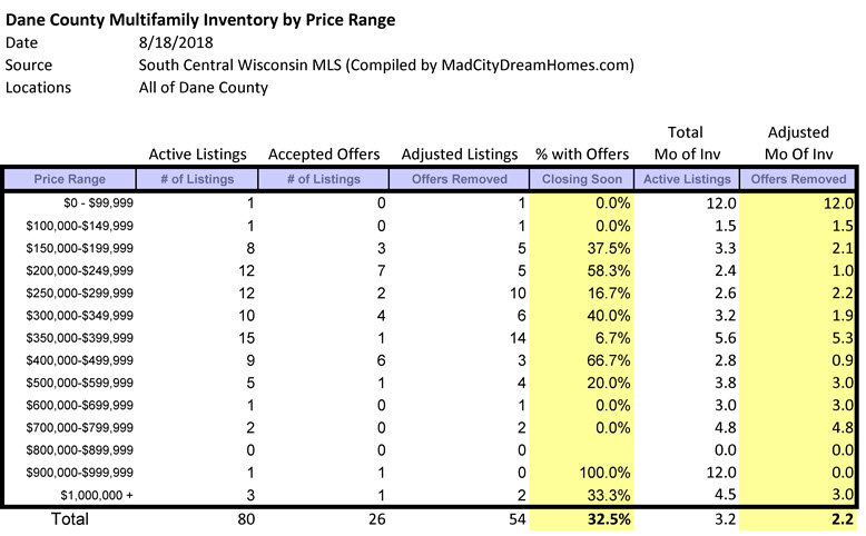 Dane County Income Property Supply Aug 2018