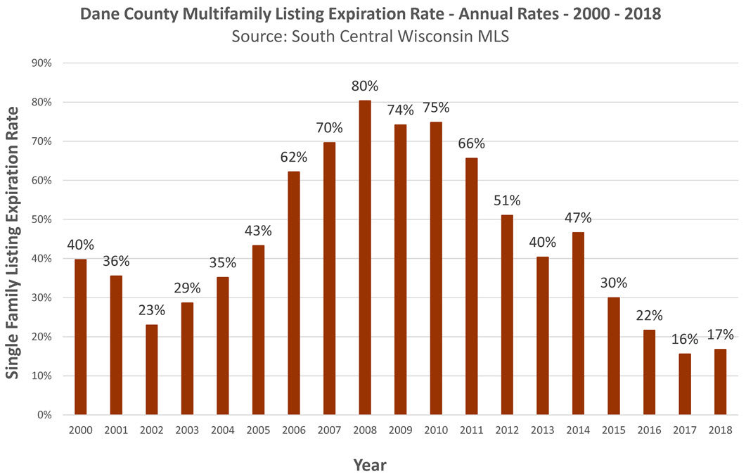 Dane County Income Property Expiration Rate 2018