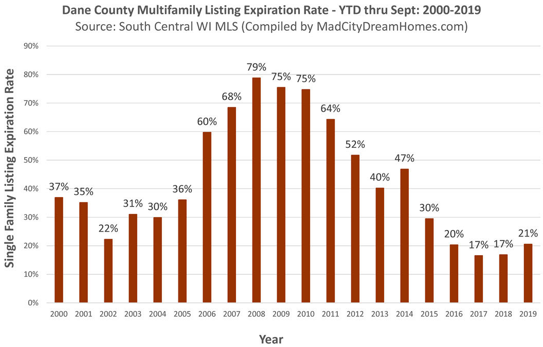 Dane County Income Property Expiration Rate Sept 2019