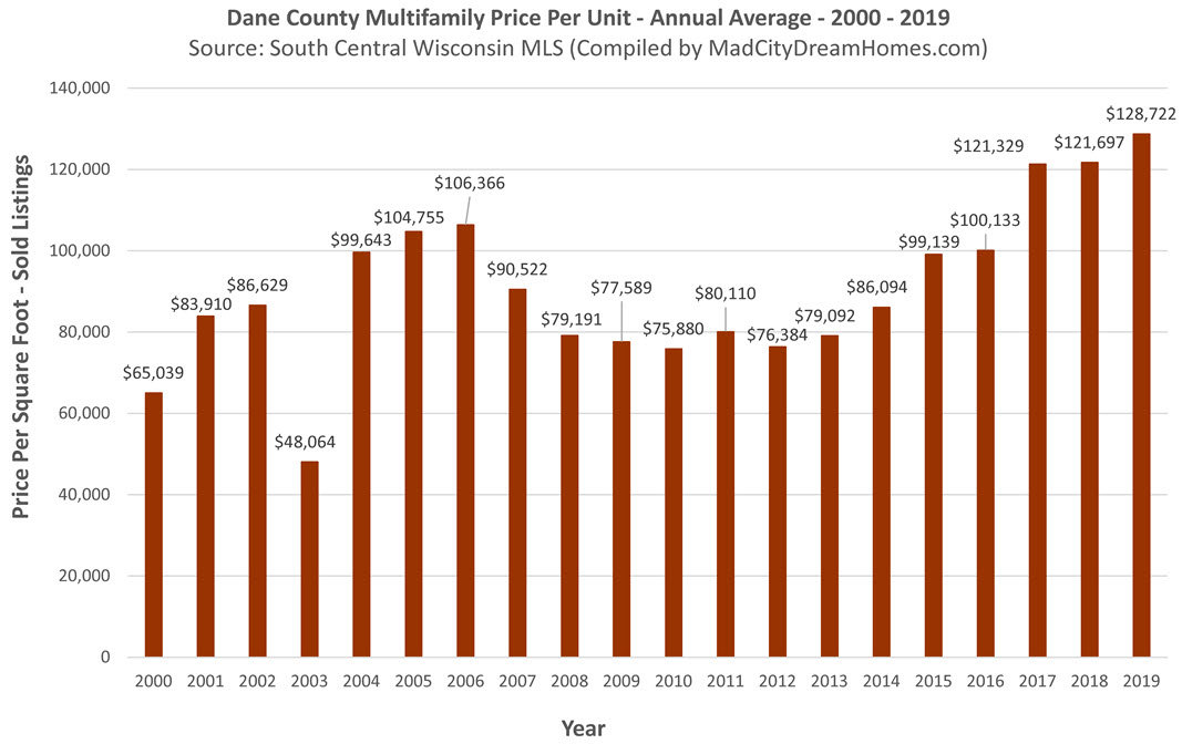 Madison WI Multifamily Price per Square Ft 2019 Annual