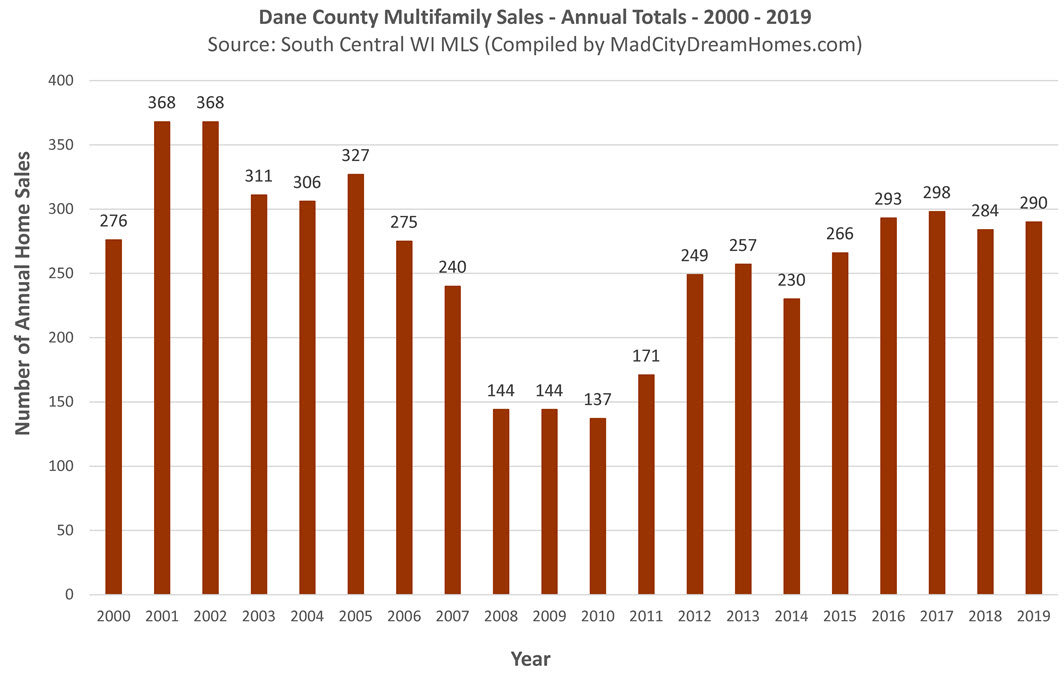 Madison WI Multifamily Real Estate Sales 2019 Annual