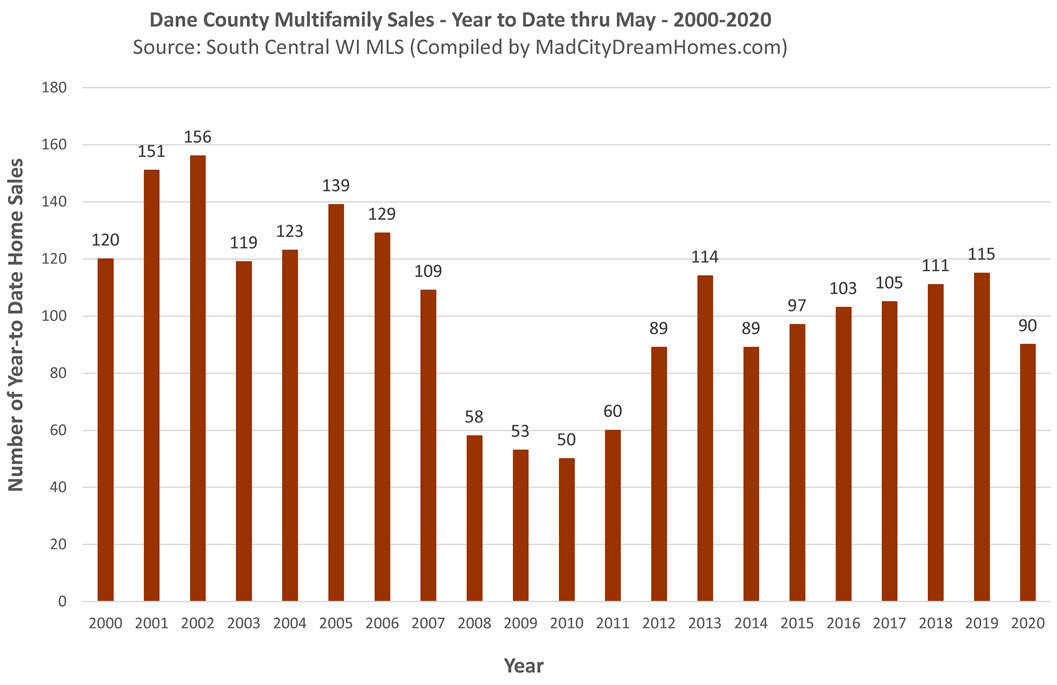 Madison WI Multifamily Real Estate Sales May 2020