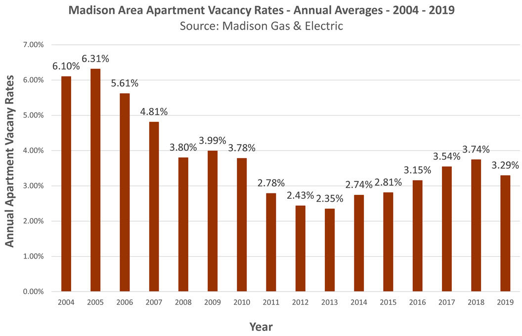 Madison WI 2019 Apartment Vacancy Rate
