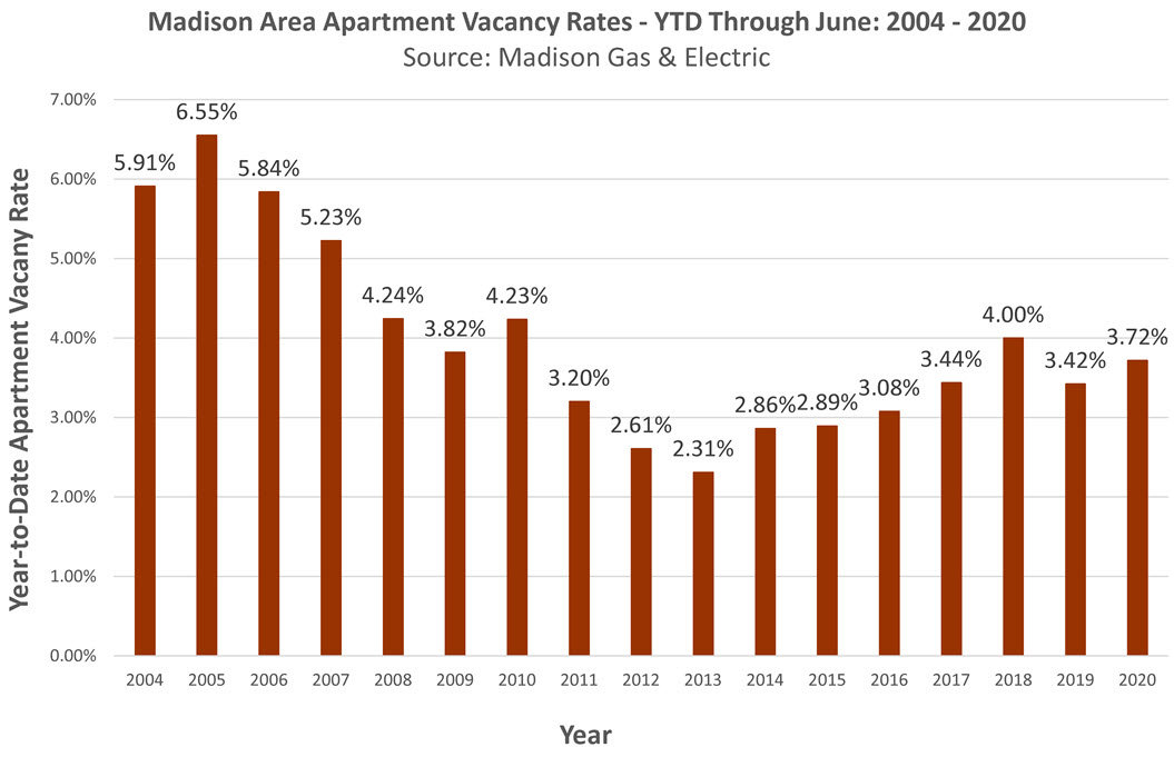 Madison Apartment Vacancy Rate June 2020 ytd