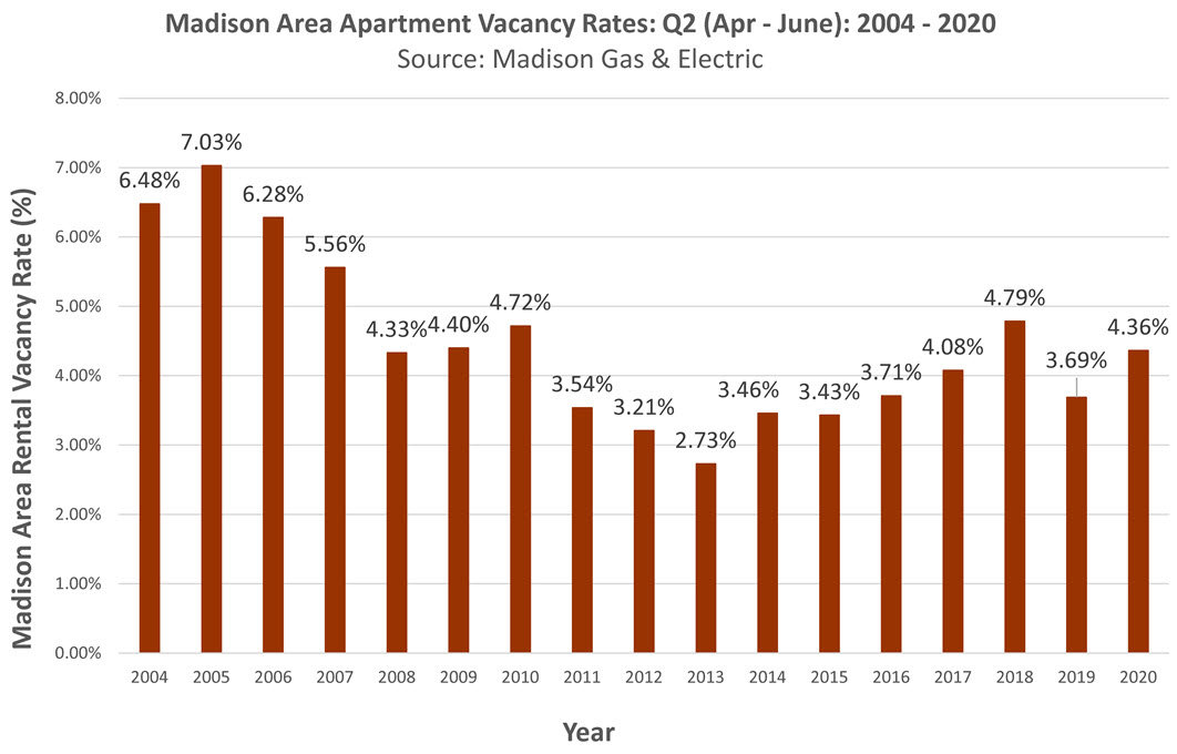 Madison WI Multifamily Vacancy Rate June 2020