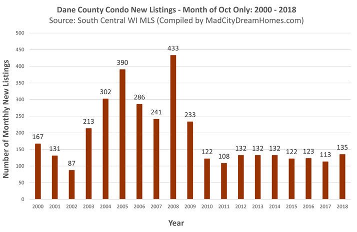 Dane County Condo New MLS Listings Oct 2018