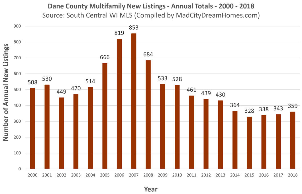 Dane County Income Property New Listings 2018 Annual