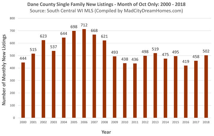 New Dane County Single Family Listings Oct 2018